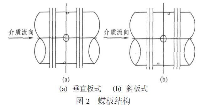 从标准规定和实际使用情况分析, 烟道蝶阀用于介质的截断或者调节时, 其密封性能要求与金属密封蝶阀有一定的差别。作为管网含尘烟气控制设备, 处于关闭位置仍留有一定间隙不会影响管路开度调节达到炉压的自动控制。烟道蝶阀与金属密封蝶阀流体特性相似, 蝶阀开度与流量之间的关系基本上呈线性比例关系。如果用以控制流量, 其流量特性与配套管路的流阻系数有密切关系。如两条管道安装阀门口径和形式完全相同, 而管道损失系数不同, 阀门的流量差别就会相差很大。如果阀门处于节流幅度较大的状态, 蝶板处于中间开度时, 关闭过程中,