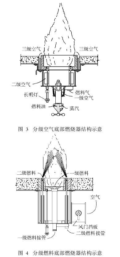 分级空气底部燃烧器结构示意